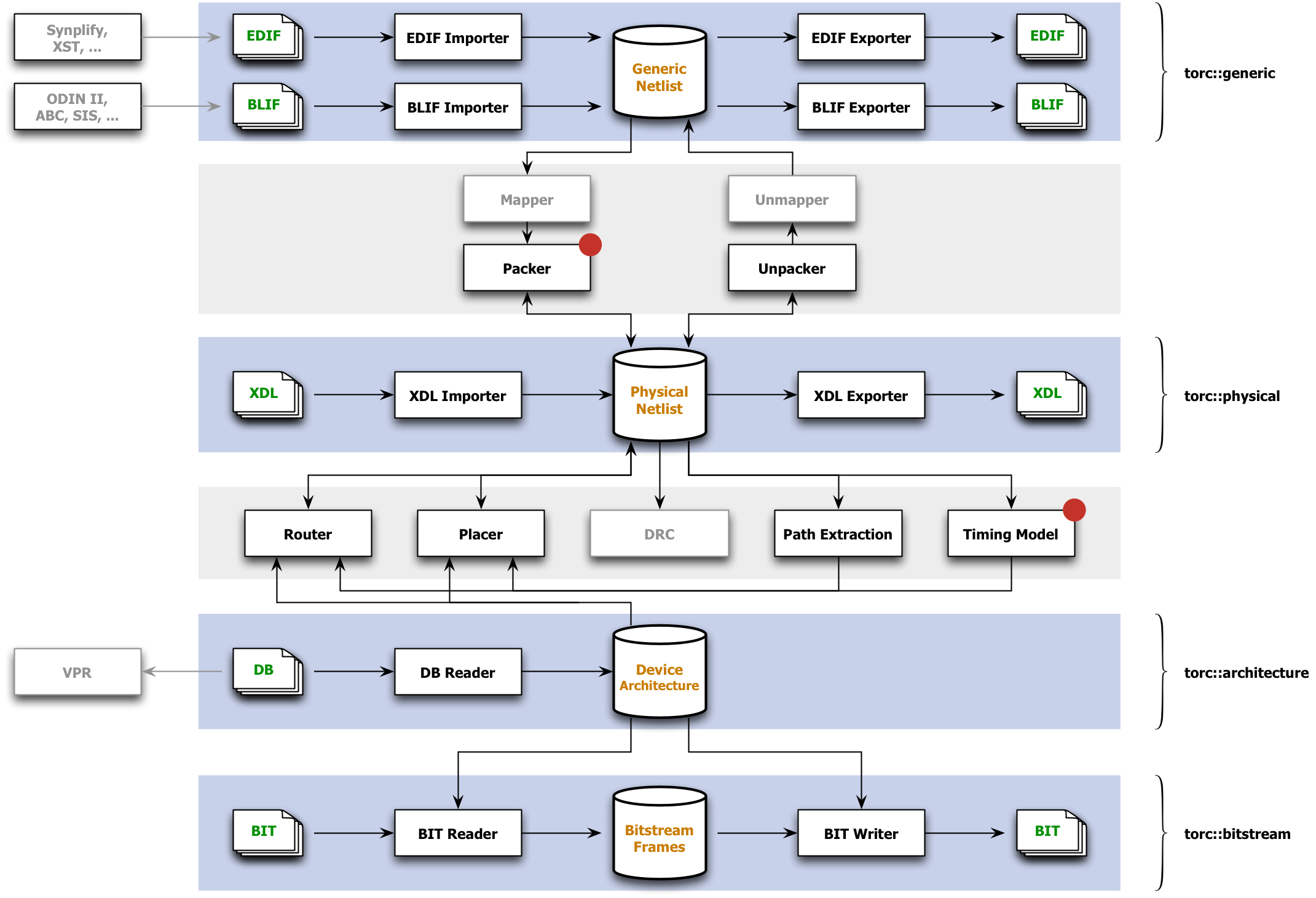 Torc tools for open reconfigurable computing Open source diagram tool